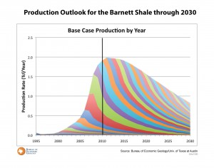 Production Outlook for the Barnett Shale Through 2030