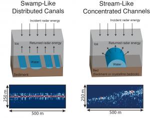 Stream and swamp systems under Thwaites Glacier