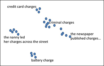 chart illustrating how words with similar meanings cluster together