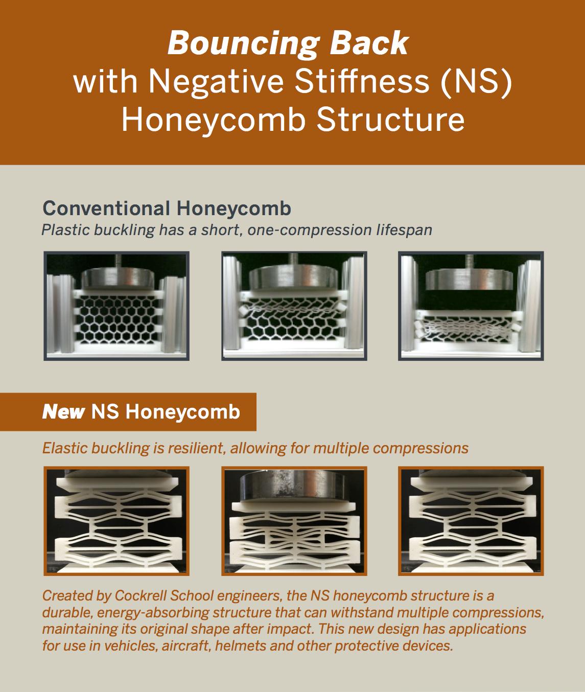 NS Honeycomb Elastic Buckling