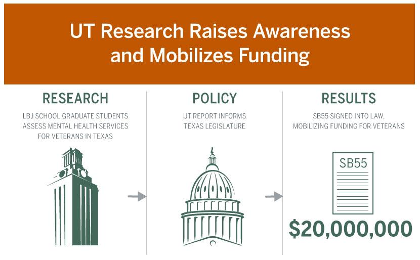 UT Research Impact
