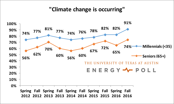 UT Energy Poll, UT Energy Institute