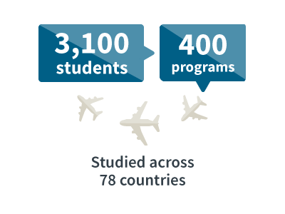 study abroad in 78 countries