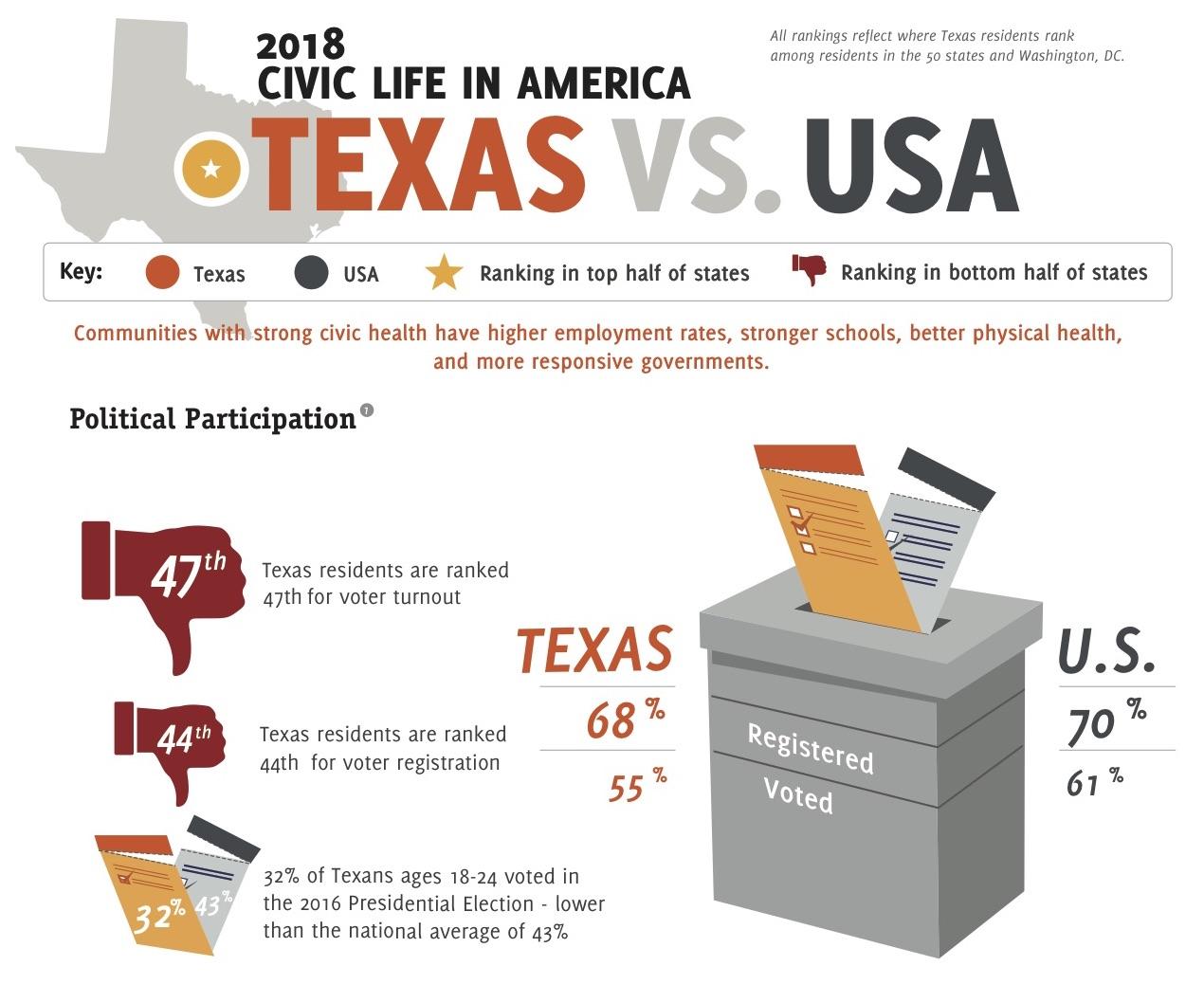 2018 Texas Civic Health Index