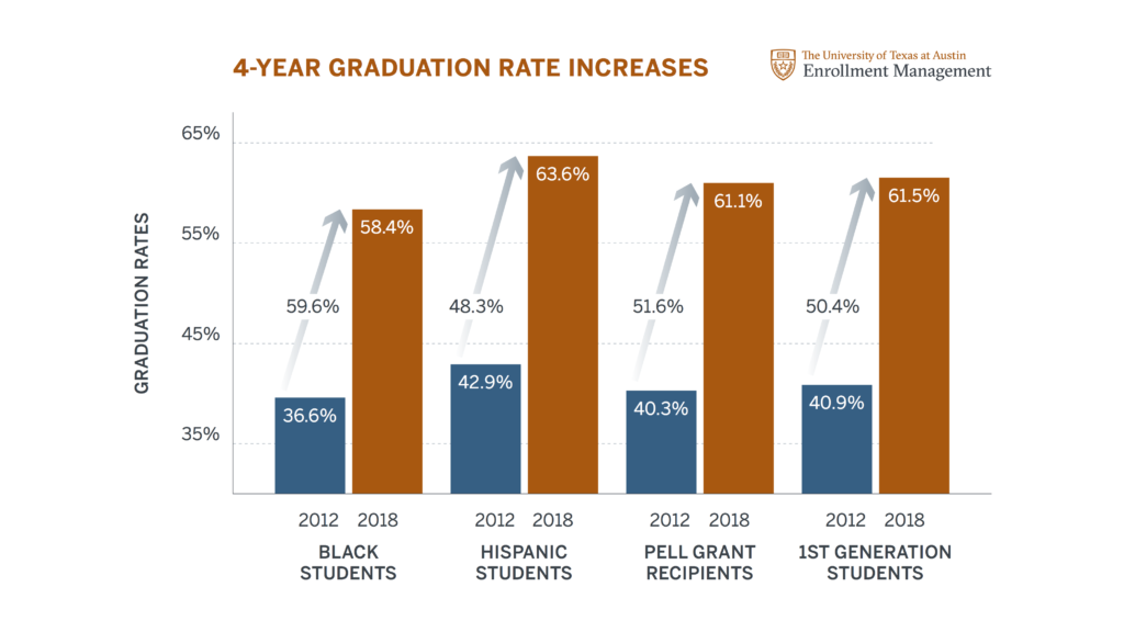 UT Austin 4-Year Graduation Rates by Cohort